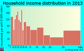 Coral Gables household income distribution