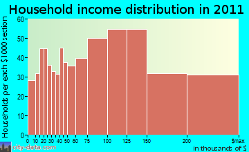 Cutler household income distribution