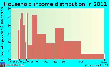 Dunes Road household income distribution