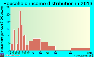 Geneva household income distribution