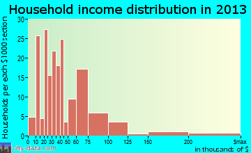 Glencoe household income distribution