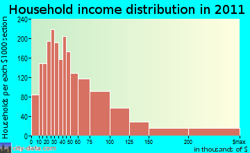 Greater Carrollwood household income distribution