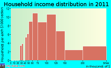 Green Meadow household income distribution