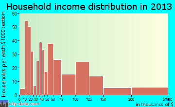 Gulf Breeze household income distribution
