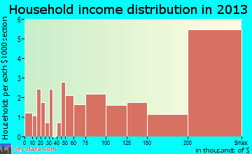 Gulf Stream household income distribution