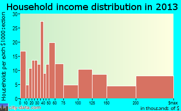 Highland Beach household income distribution