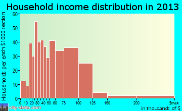 Highland City household income distribution