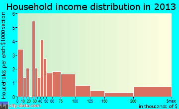 Hillcrest Heights household income distribution