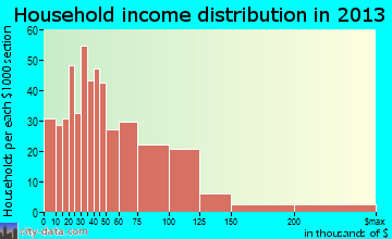 Hutchinson Island South household income distribution