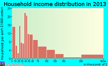 Hypoluxo household income distribution