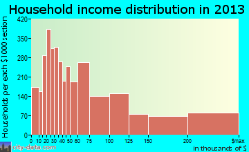 Roswell household income distribution