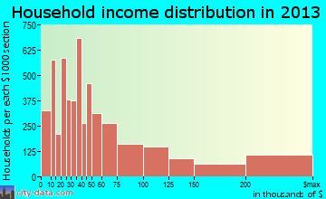 Sandy Springs household income distribution
