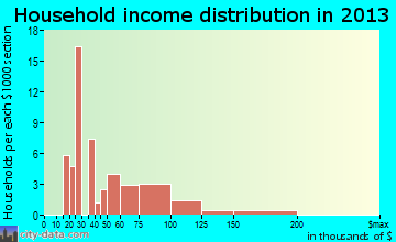 Sunset Village household income distribution