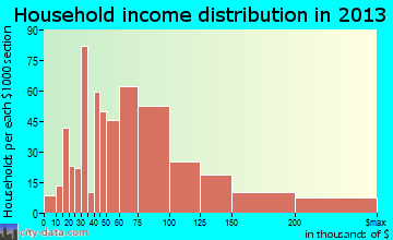 Suwanee household income distribution