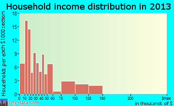 Woodbine household income distribution