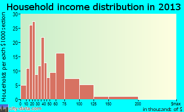 Hephzibah household income distribution