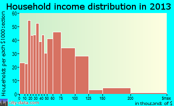 Holly Springs household income distribution