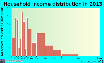 Indian Springs household income distribution