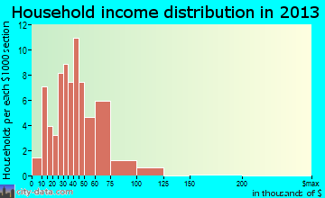 Wilton household income distribution
