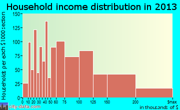 Peachtree City household income distribution