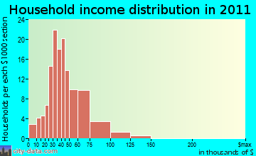 Fort Gordon household income distribution