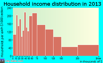 Alpharetta household income distribution