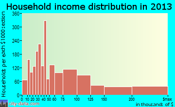 Dunwoody household income distribution