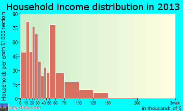Fort Oglethorpe household income distribution