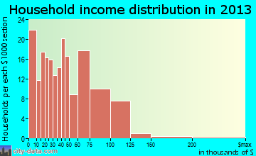 Glennville household income distribution