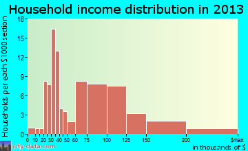 Grayson household income distribution