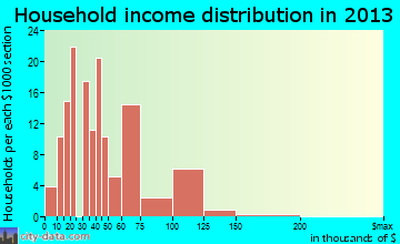 Gumlog household income distribution