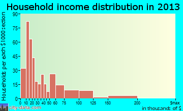 Hartwell household income distribution