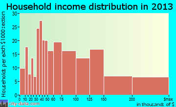 Aiea household income distribution