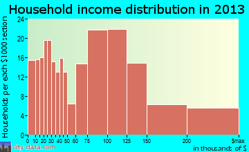 Ahuimanu household income distribution