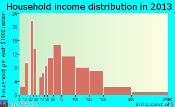 Ewa Villages household income distribution