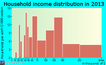 Heeia household income distribution