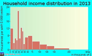 Honaunau-Napoopoo household income distribution
