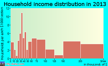 Kaanapali household income distribution