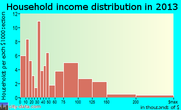 Kahuku household income distribution