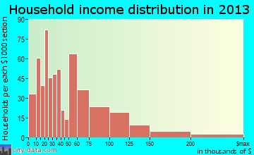 Kailua household income distribution