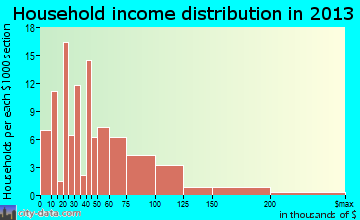 Koloa household income distribution