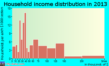 Lawai household income distribution