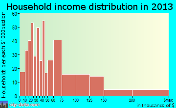 Lihue household income distribution