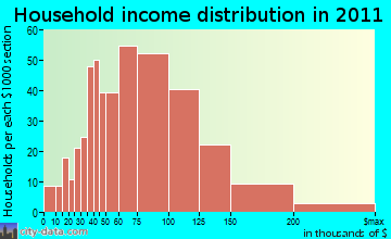 Makakilo City household income distribution