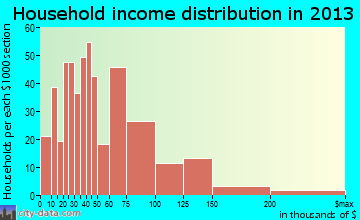 Makawao household income distribution