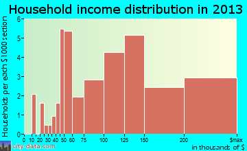 Maunawili household income distribution