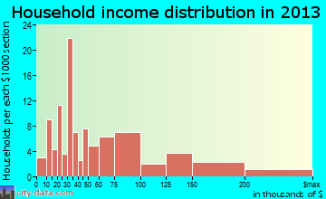 Paia household income distribution