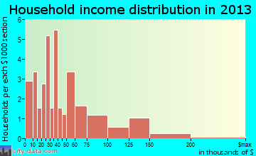 Paukaa household income distribution