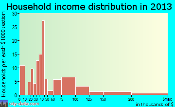 Princeville household income distribution