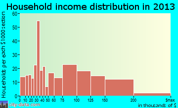 Waihee-Waiehu household income distribution